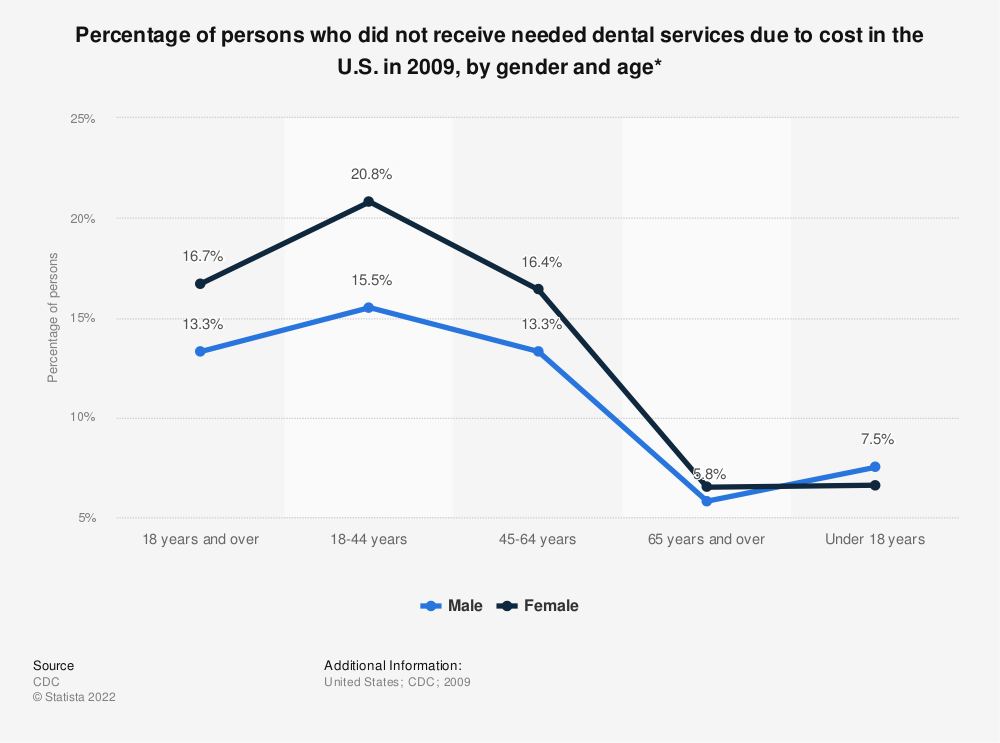 Statistic: Percentage of persons who did not receive needed dental services due to cost in the U.S. in 2009, by gender and age* | Statista