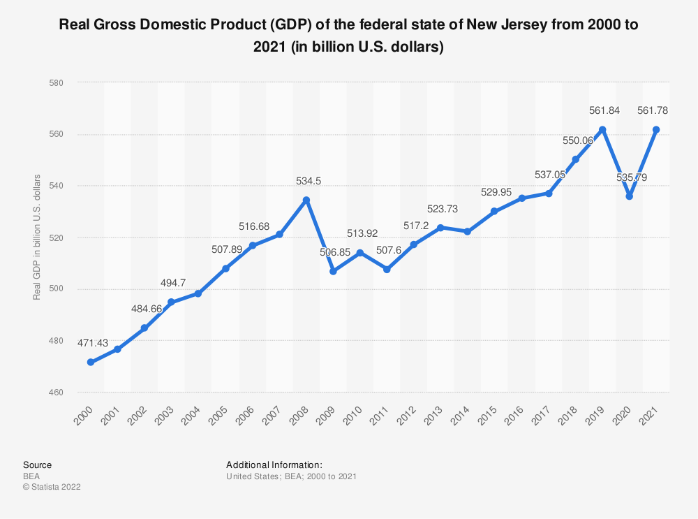 Statistic: Real Gross Domestic Product (GDP) of the federal state of New Jersey from 2000 to 2018 (in billion U.S. dollars) | Statista