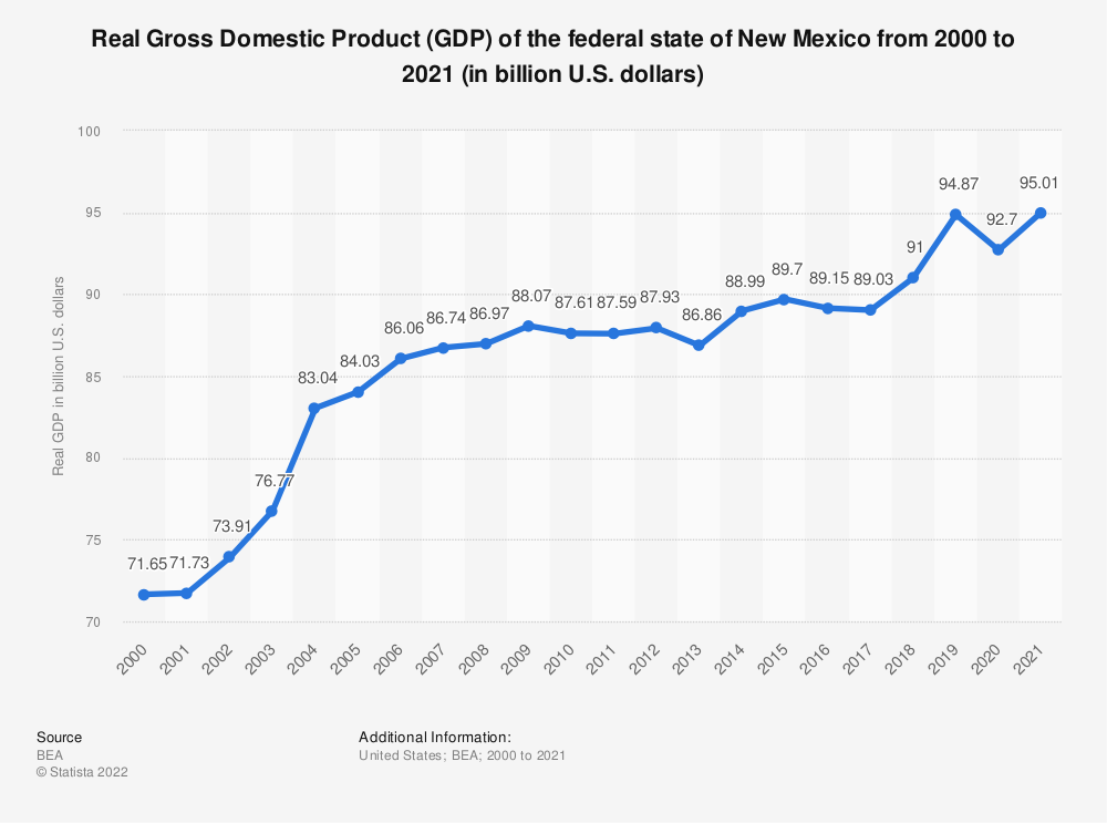 Statistic: Real Gross Domestic Product (GDP) of the federal state of New Mexico from 2000 to 2019 (in billion U.S. dollars) | Statista