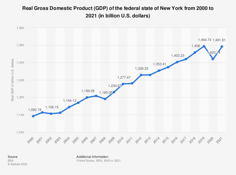 Statistic: Real Gross Domestic Product (GDP) of the federal state of New York from 2000 to 2019 (in billion U.S. dollars) | Statista