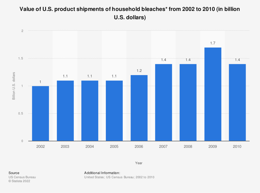 Statistic: Value of U.S. product shipments of household bleaches* from 2002 to 2010 (in billion U.S. dollars) | Statista