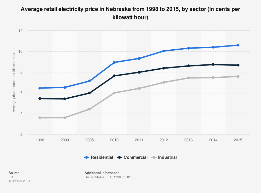 Statistic: Average retail electricity price in Nebraska from 1998 to 2015, by sector (in cents per kilowatt hour) | Statista