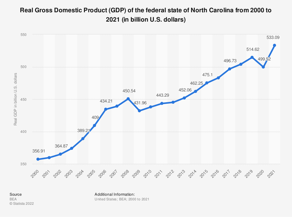 Statistic: Real Gross Domestic Product (GDP) of the federal state of North Carolina from 1997 to 2018 (in billion U.S. dollars) | Statista