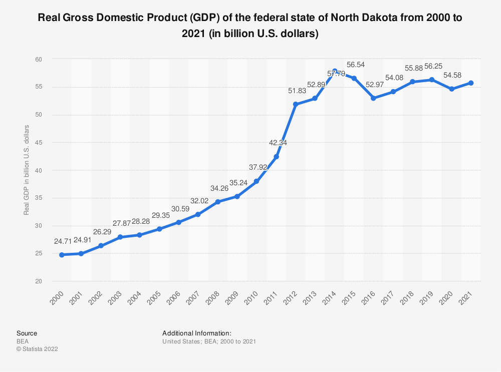 Statistic: Real Gross Domestic Product (GDP) of the federal state of North Dakota from 2000 to 2018 (in billion U.S. dollars)   Statista