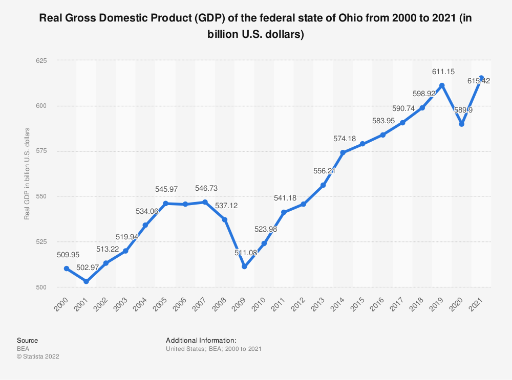 Statistic: Real Gross Domestic Product (GDP) of the federal state of Ohio from 2000 to 2018 (in billion U.S. dollars)   Statista