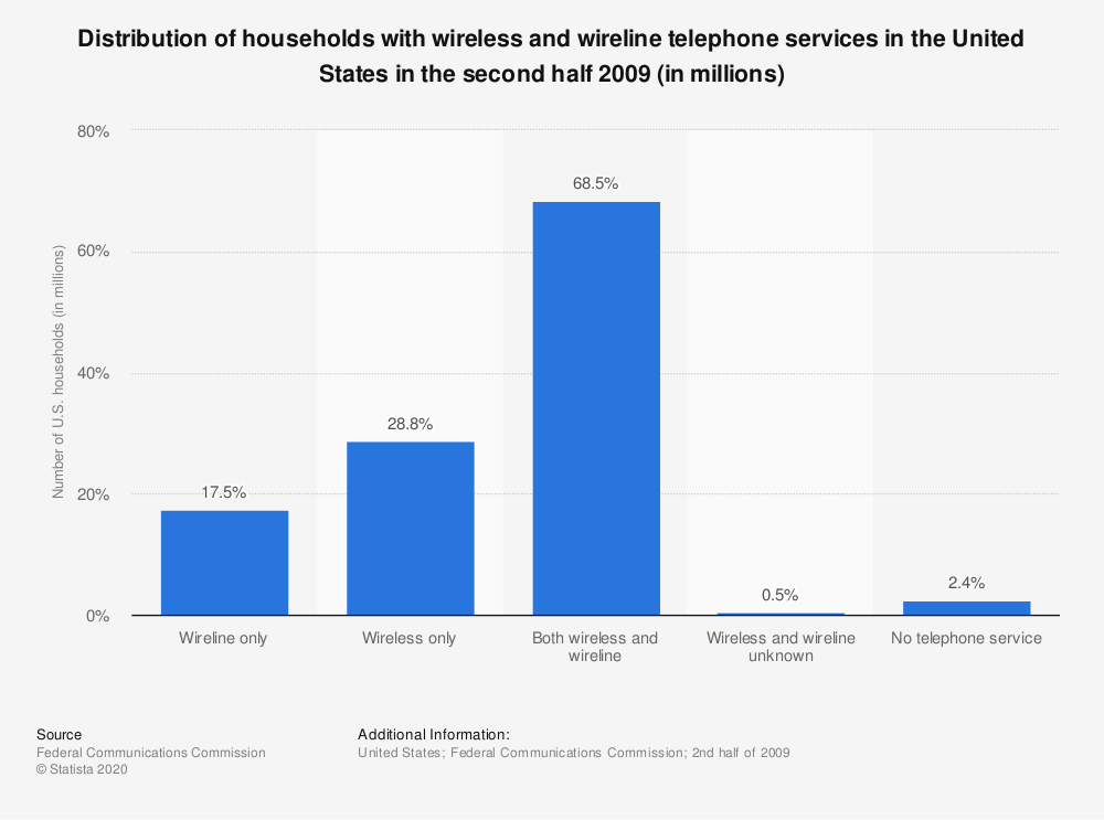 Statistic: Distribution of households with wireless and wireline telephone services in the United States in the second half 2009 (in millions) | Statista