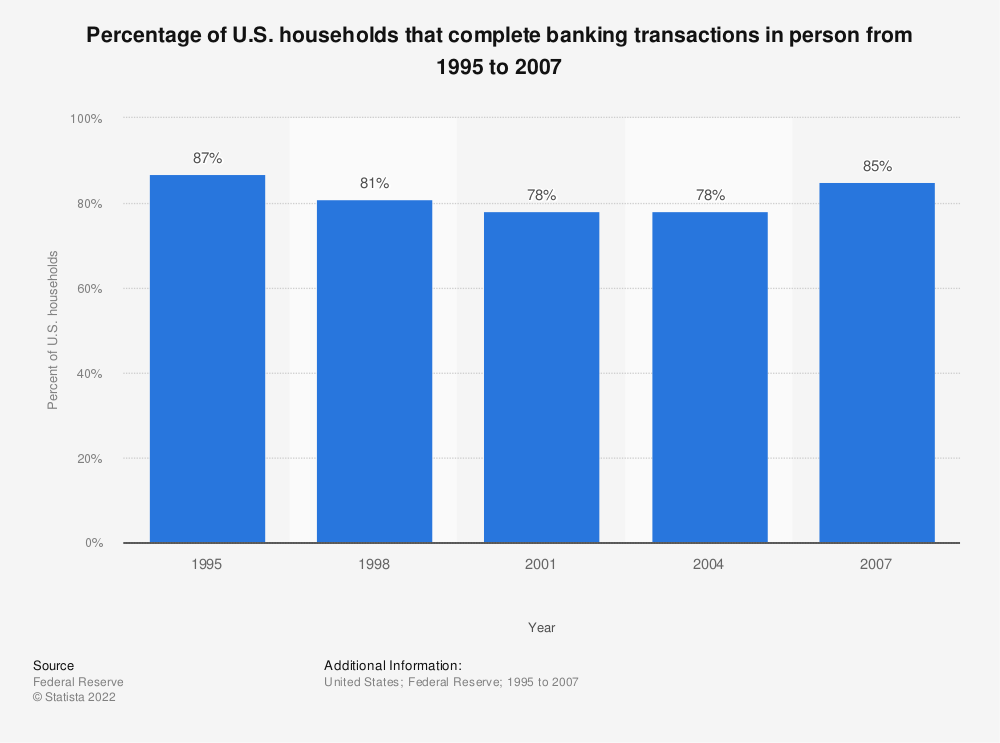 Statistic: Percentage of U.S. households that complete banking transactions in person from 1995 to 2007 | Statista