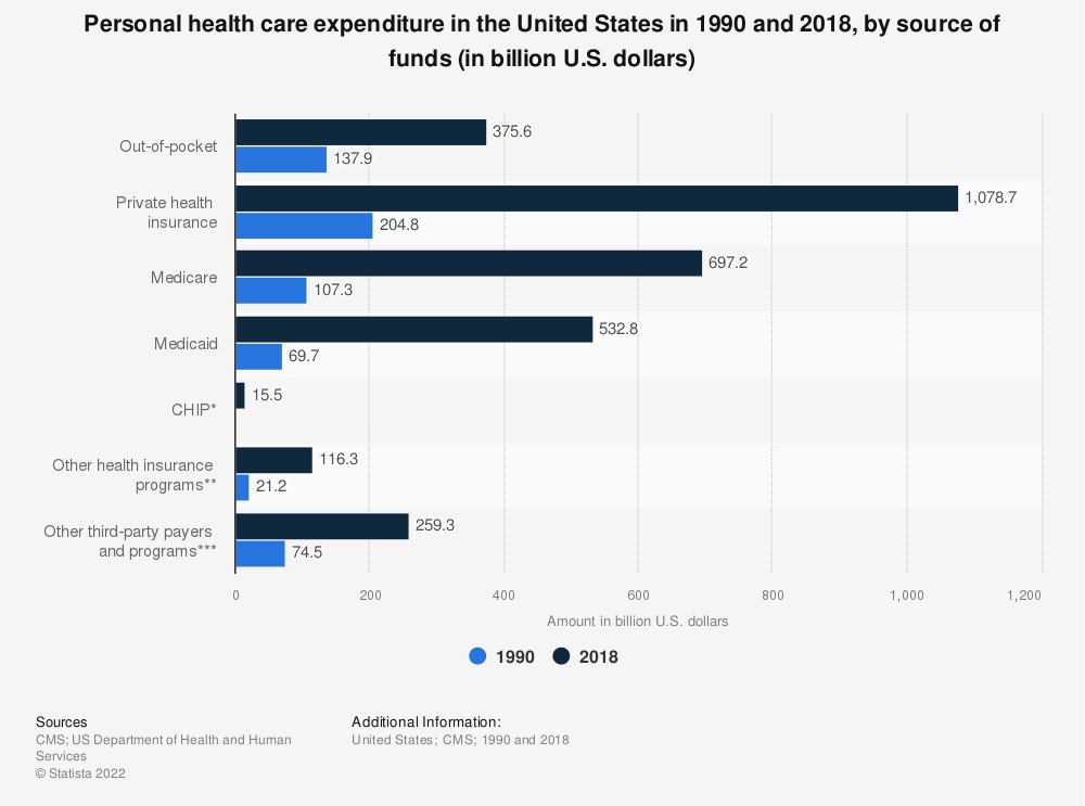 Statistic: Personal health care expenditure in the United States in 1990 and 2018, by source of funds (in billion U.S. dollars) | Statista