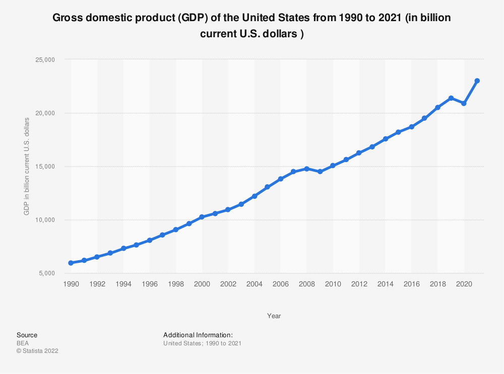 Statistic: Gross domestic product (GDP) of the United States from 1990 to 2018 (in billion current U.S. dollars ) | Statista