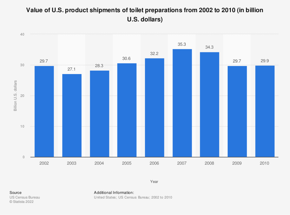 Statistic: Value of U.S. product shipments of toilet preparations from 2002 to 2010 (in billion U.S. dollars) | Statista