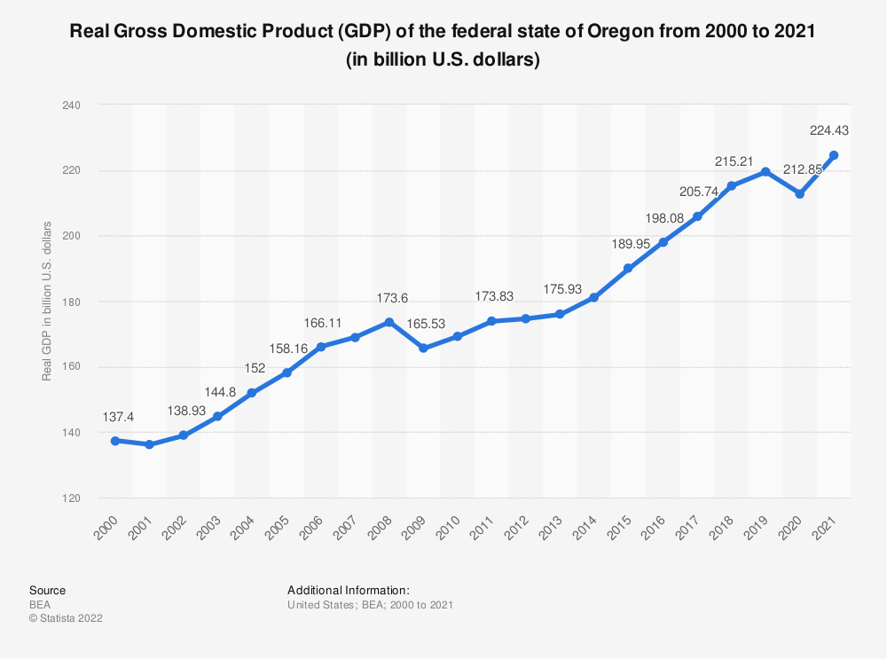 Statistic: Real Gross Domestic Product (GDP) of the federal state of Oregon from 2000 to 2018 (in billion U.S. dollars) | Statista