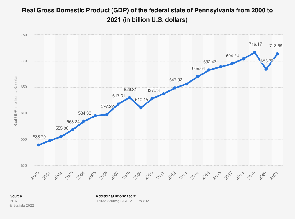 Statistic: Real Gross Domestic Product (GDP) of the federal state of Pennsylvania from 2000 to 2018 (in billion U.S. dollars) | Statista