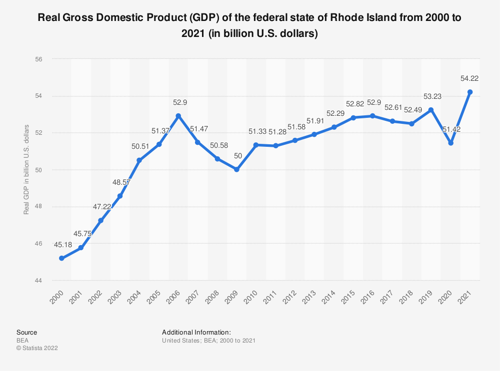 Statistic: Real Gross Domestic Product (GDP) of the federal state of Rhode Island from 2000 to 2018 (in billion U.S. dollars) | Statista