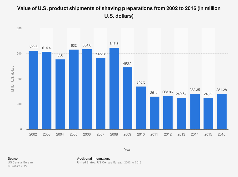 Statistic: Value of U.S. product shipments of shaving preparations from 2002 to 2016 (in million U.S. dollars) | Statista