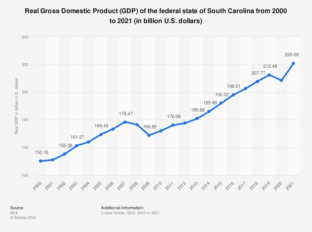 Statistic: Real Gross Domestic Product (GDP) of the federal state of South Carolina from 2000 to 2019 (in billion U.S. dollars) | Statista