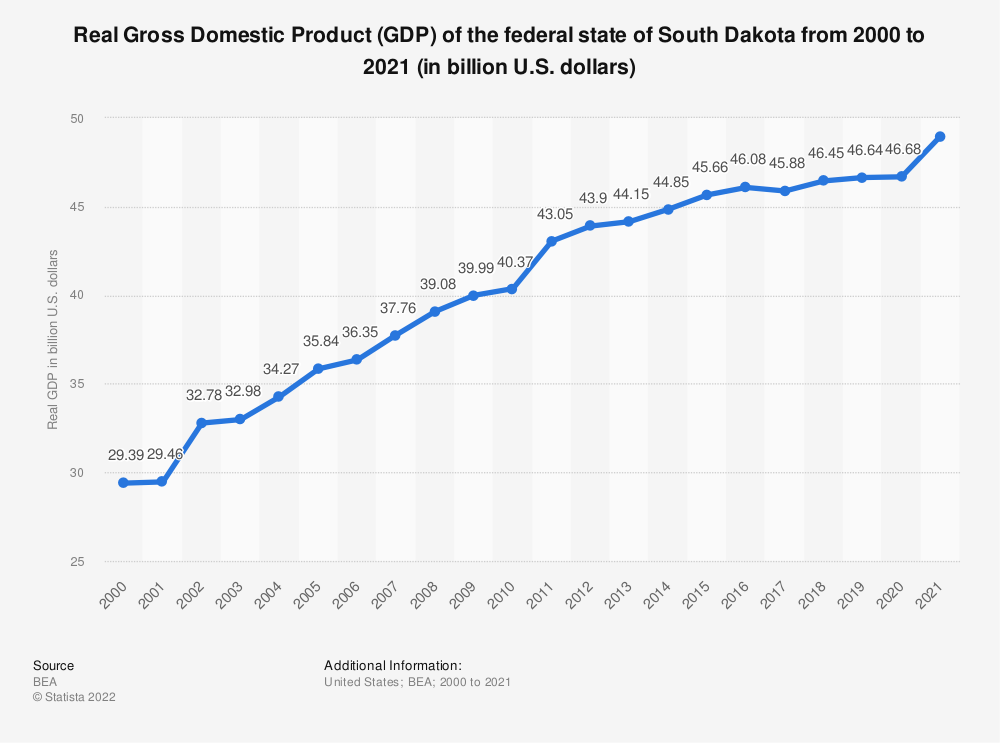 Statistic: Real Gross Domestic Product (GDP) of the federal state of South Dakota from 2000 to 2019 (in billion U.S. dollars) | Statista