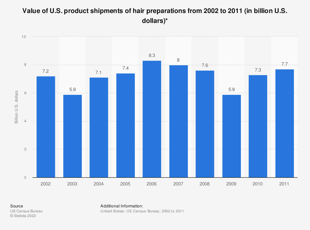 Statistic: Value of U.S. product shipments of hair preparations from 2002 to 2011 (in billion U.S. dollars)* | Statista