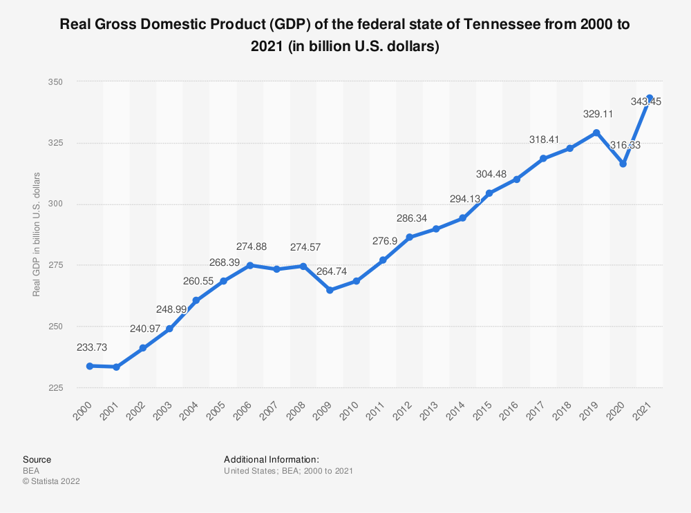 Statistic: Real Gross Domestic Product (GDP) of the federal state of Tennessee from 2000 to 2018 (in billion U.S. dollars) | Statista