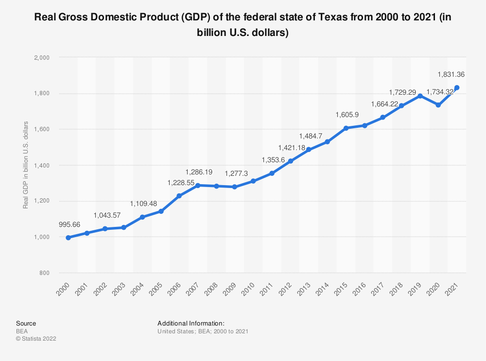 Statistic: Real Gross Domestic Product (GDP) of the federal state of Texas from 2000 to 2017 (in billion U.S. dollars) | Statista