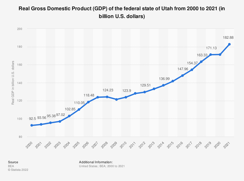 Statistic: Real Gross Domestic Product (GDP) of the federal state of Utah from 2000 to 2018 (in billion U.S. dollars) | Statista