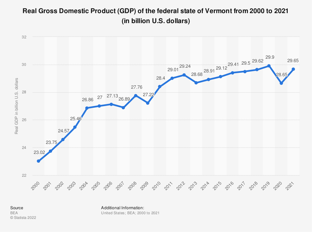 Statistic: Real Gross Domestic Product (GDP) of the federal state of Vermont from 2000 to 2020 (in billion U.S. dollars)   Statista