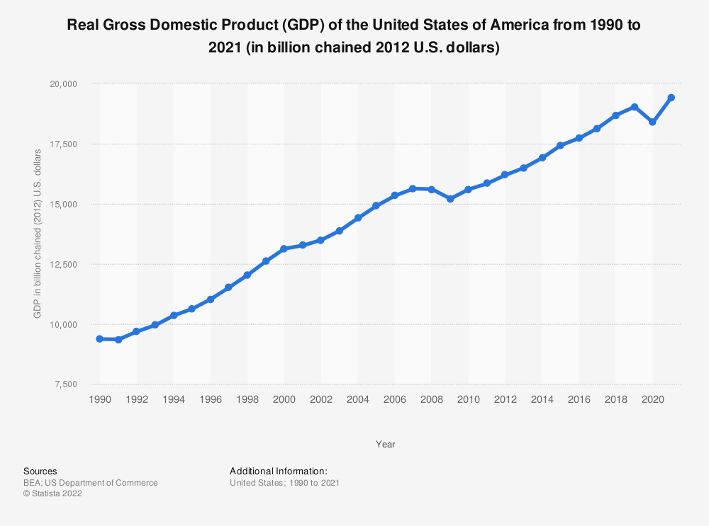 Statistic: Real Gross Domestic Product (GDP) of the United States of America from 1990 to 2020 (in billion chained (2012) U.S. dollars) | Statista