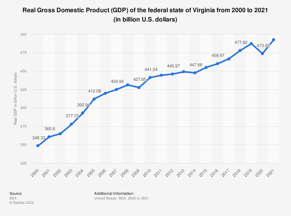 Statistic: Real Gross Domestic Product (GDP) of the federal state of Virginia from 2000 to 2019 (in billion U.S. dollars) | Statista