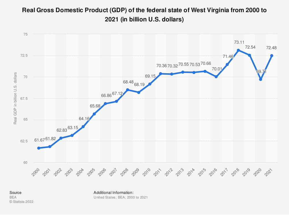 Statistic: Real Gross Domestic Product (GDP) of the federal state of West Virginia from 2000 to 2018 (in billion U.S. dollars) | Statista