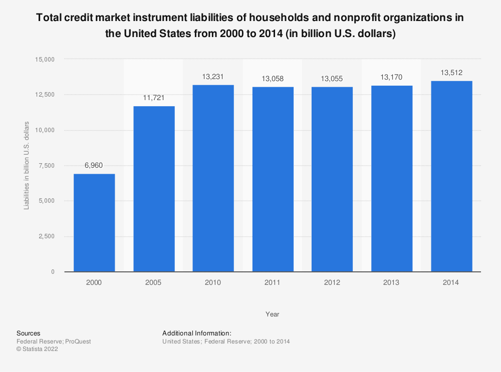 Statistic: Total credit market instrument liabilities of households and nonprofit organizations in the United States from 2000 to 2014 (in billion U.S. dollars) | Statista