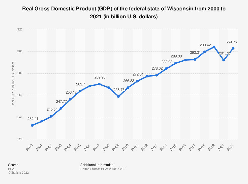 Statistic: Real Gross Domestic Product (GDP) of the federal state of Wisconsin from 2000 to 2018 (in billion U.S. dollars) | Statista