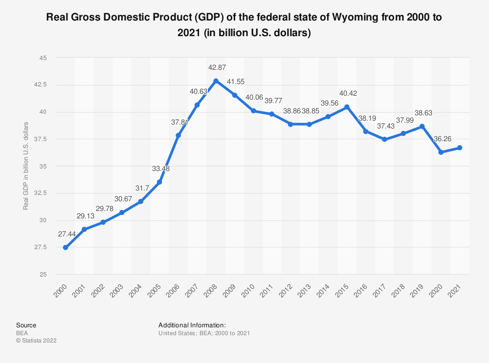 Statistic: Real Gross Domestic Product (GDP) of the federal state of Wyoming from 2000 to 2018 (in billion U.S. dollars) | Statista