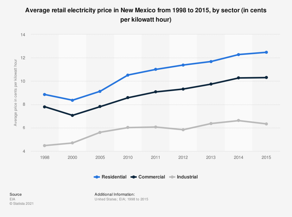 Statistic: Average retail electricity price in New Mexico from 1998 to 2015, by sector (in cents per kilowatt hour) | Statista