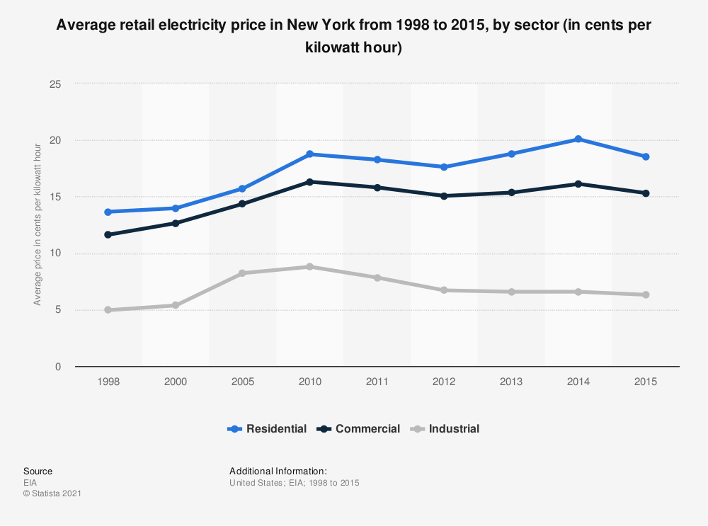 Statistic: Average retail electricity price in New York from 1998 to 2015, by sector (in cents per kilowatt hour) | Statista