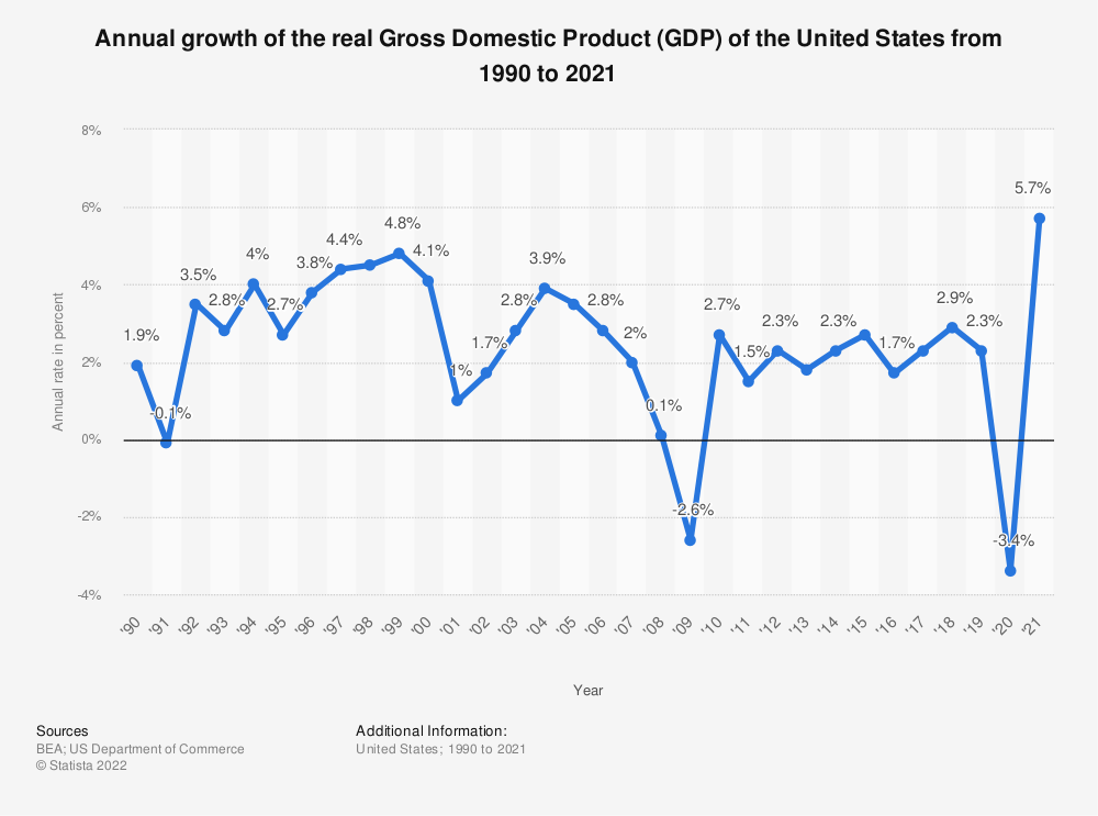 Statistic: Annual growth of the Real Gross Domestic Product (GDP) of the United States from 1990 to 2015 | Statista