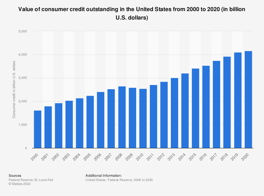 Statistic: Value of consumer credit outstanding in the United States from 2000 to 2018 (in billion U.S. dollars) | Statista