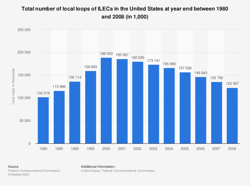 Statistic: Total number of local loops of ILECs in the United States at year end between 1980 and 2008 (in 1,000)   Statista