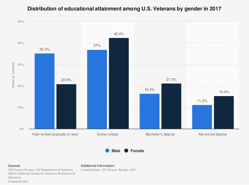 Statistic: Distribution of educational attainment among U.S. Veterans by gender in 2017 | Statista