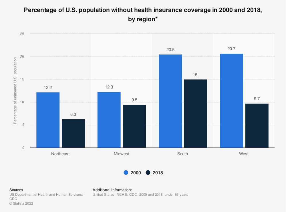 Statistic: Percentage of U.S. population without health insurance coverage in 2000 and 2017, by region* | Statista