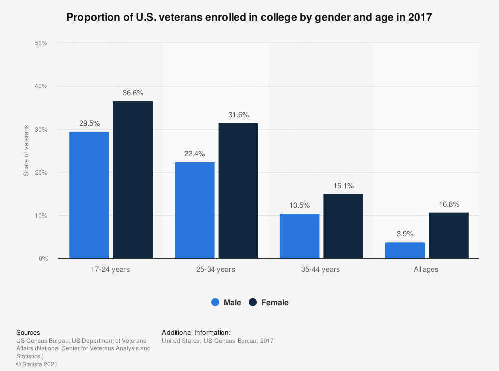 Statistic: Proportion of U.S. veterans enrolled in college by gender and age in 2017 | Statista