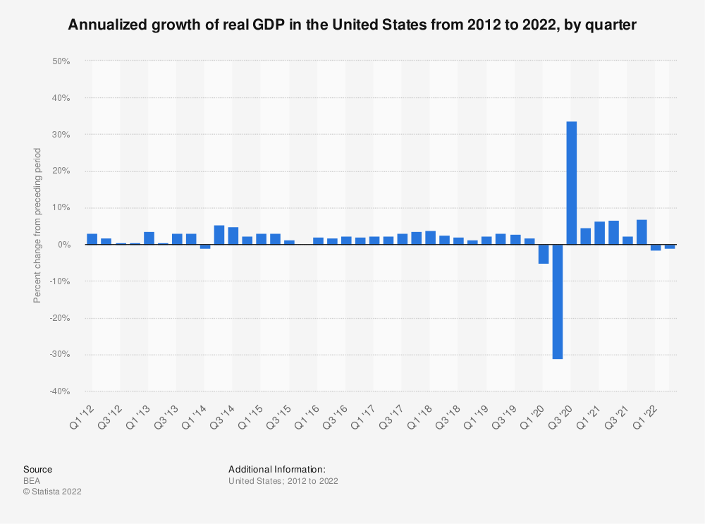 Statistic: Quarterly growth of the real GDP in the United States from 2011 to 2020 | Statista