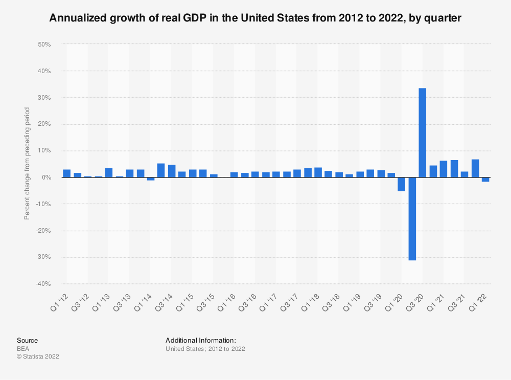 Statistic: Quarterly growth of the real GDP in the United States from 2011 to 2019  | Statista