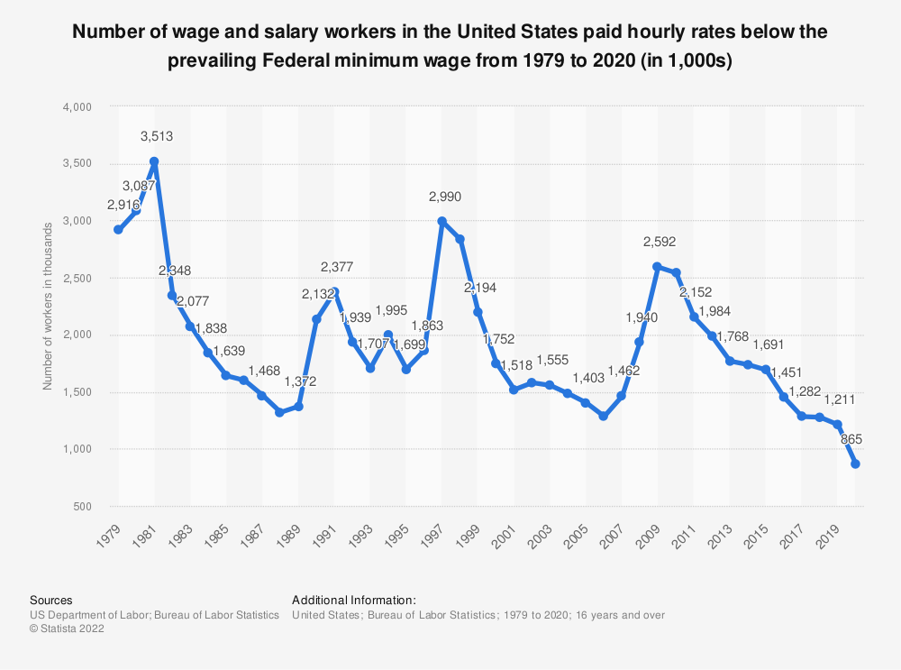 Statistic: Number of wage and salary workers in the United States paid hourly rates below the prevailing Federal minimum wage from 1979 to 2018 (in 1,000s) | Statista