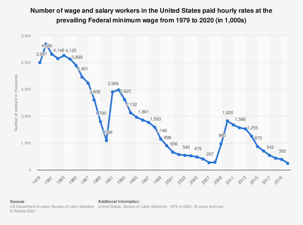 Statistic: Number of wage and salary workers in the United States paid hourly rates at the prevailing Federal minimum wage from 1979 to 2018 (in 1,000s) | Statista