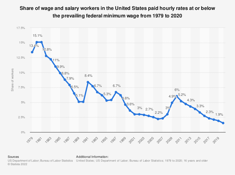 Statistic: Share of wage and salary workers in the United States paid hourly rates at or below the prevailing federal minimum wage from 1979 to 2019 | Statista