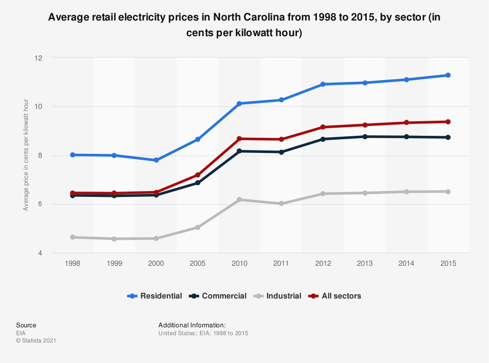 Statistic: Average retail electricity prices in North Carolina from 1998 to 2015, by sector (in cents per kilowatt hour) | Statista