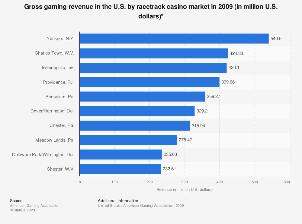 Statistic: Gross gaming revenue in the U.S. by racetrack casino market in 2009 (in million U.S. dollars)* | Statista