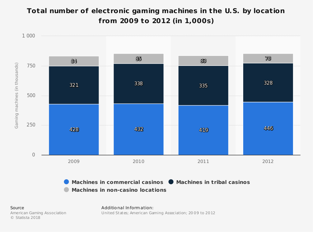 Statistic: Total number of electronic gaming machines in the U.S. by location from 2009 to 2012 (in 1,000s) | Statista