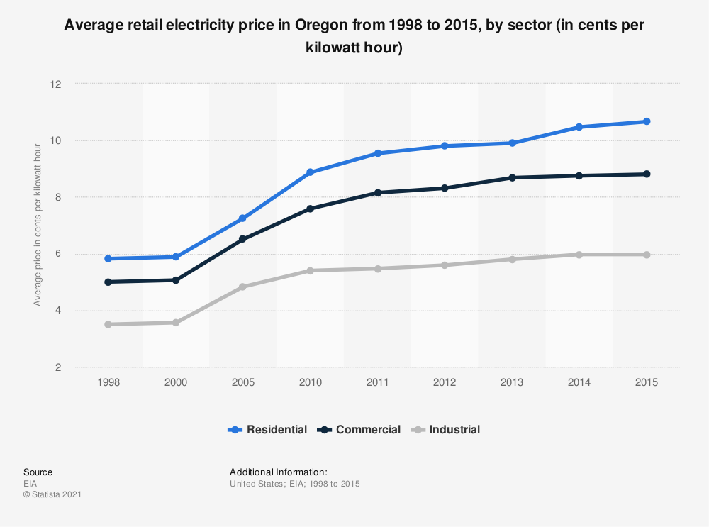 Statistic: Average retail electricity price in Oregon from 1998 to 2015, by sector (in cents per kilowatt hour) | Statista