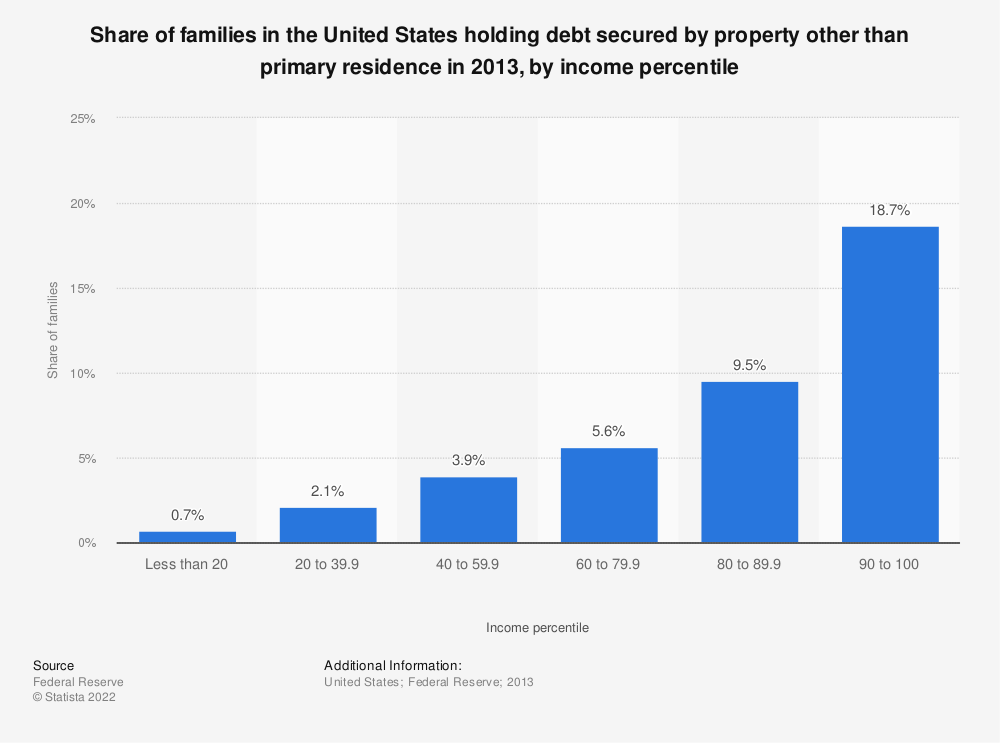 Statistic: Share of families in the United States holding debt secured by property other than primary residence in 2013, by income percentile | Statista