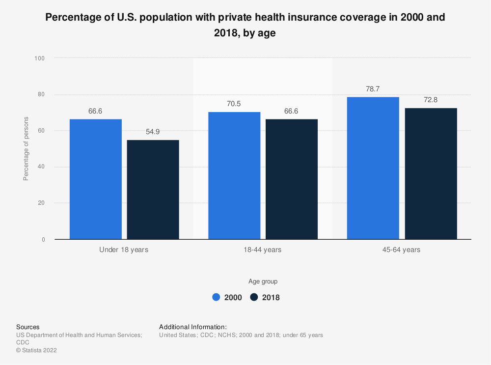 Statistic: Percentage of U.S. population with private health insurance coverage in 2000 and 2017, by age   Statista